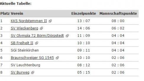 Ergebnisprognose Bundesliga